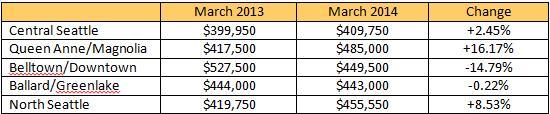 2014-2013-march-comparison