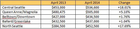 median-sales-april2014