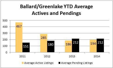 2014-july-ballard-active-pending