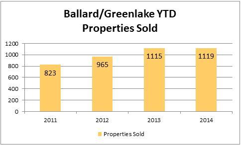 2014-july-ballard-property-sold