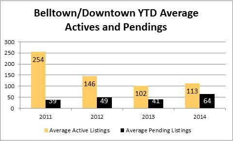 2014-july-belltown-active-pending