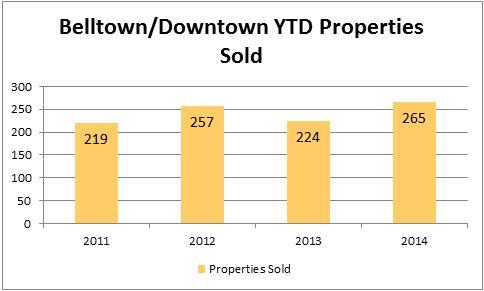 2014-july-belltown-property-sold
