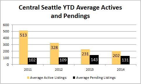 2014-july-central-seattle-active-pending