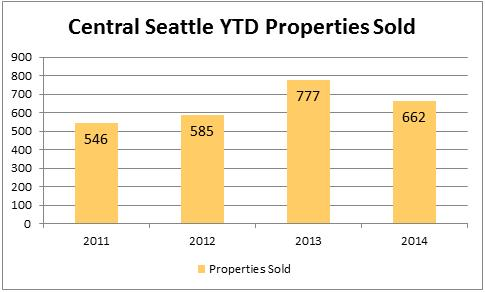 2014-july-central-seattle-property-sold