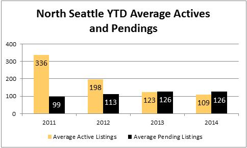 2014-july-north-seattle-active-pending