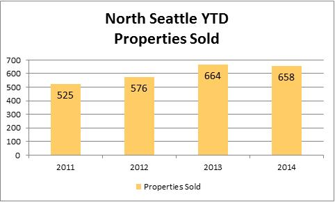 2014-july-north-seattle-sold-property