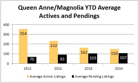 2014-july-queen-anne-active-pending