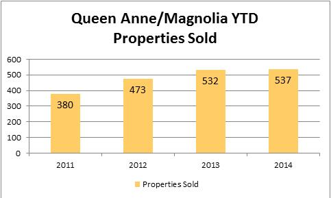 2014-july-queen-anne-property-sold