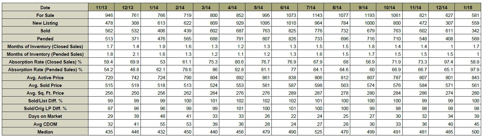 Chart_Feb_8_2015