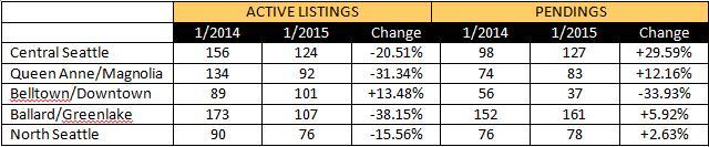 seattle-real-estate-trends-jan2015-01