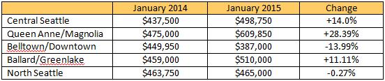 seattle-real-estate-trends-jan2015-02