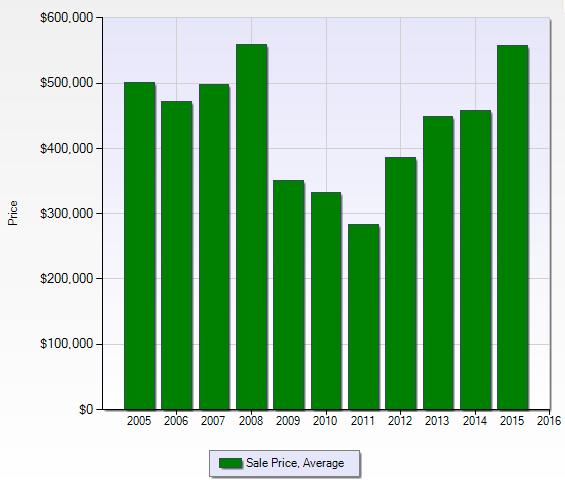 Seattle_10_Year_Avg Graph