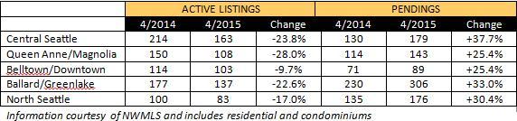 market-update-2015-04_1