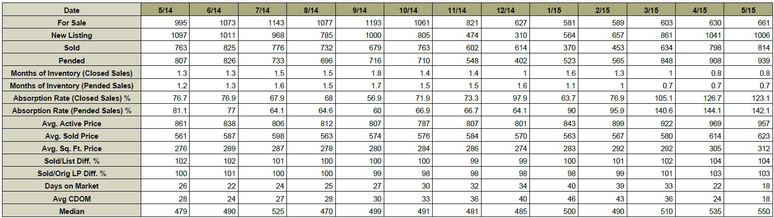 June_2015_chart