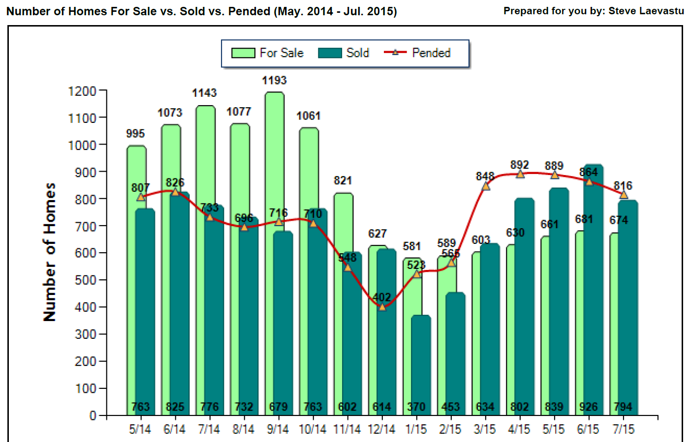 Seattle housing market stats | Steve Laevastu – Seattle Home