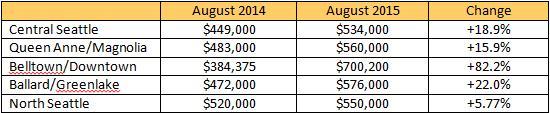 market-update-2015-08-b