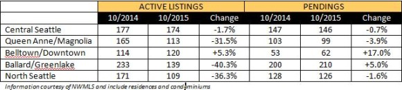 marketupdate-2015-10a