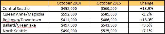 marketupdate-2015-10b