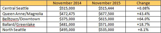 market-update-nov-2015-b