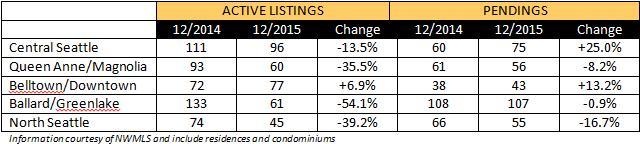 market-trends-2015-12-a