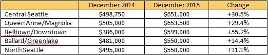 market-trends-2015-12-b