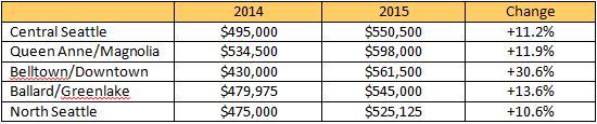 market-trends-2015-12-c