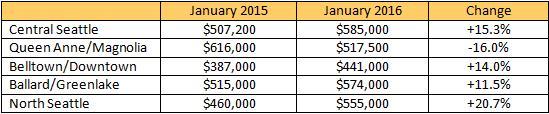 market-update-2016-01b