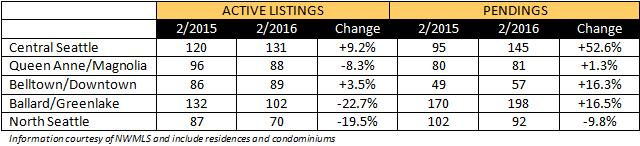 market update 2016-02a