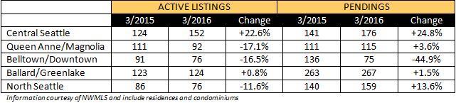 2016-03-market-update-1