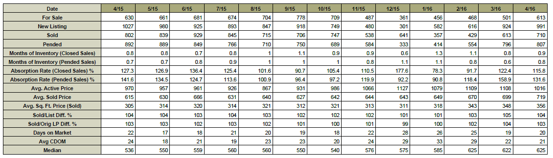 Chart_May_8th_2016