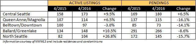 market-update-2016-04a