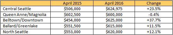 market-update-2016-04b