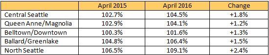 market-update-2016-04c