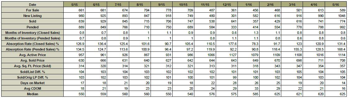 Chart_June_9th_2016