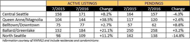 2016-07-real-estate-trends-a