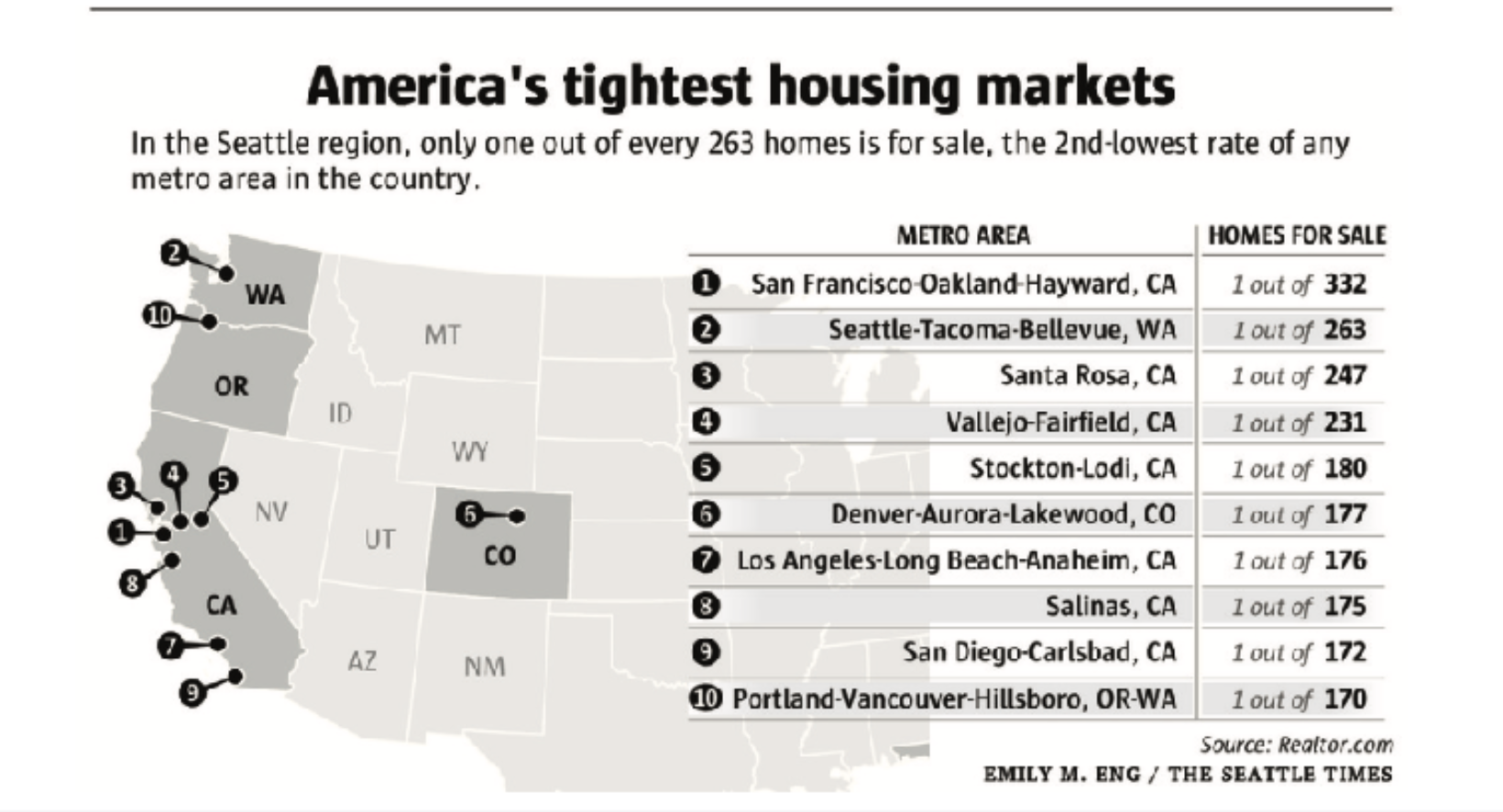 America's_tightest_housing_market