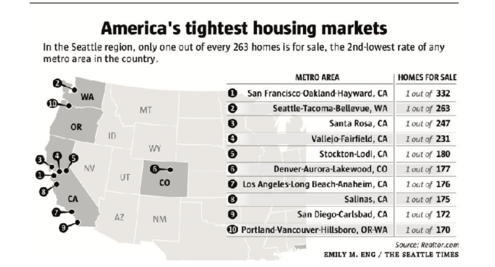 America's_tightest_housing_market